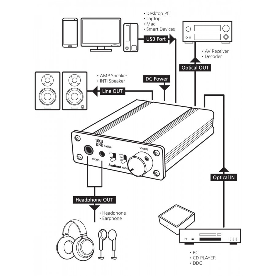 Headphone Dac Diagrams - Wiring Diagrams on