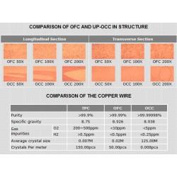 NEOTECH NC-P303 Connecteur IEC UP-OCC plaqué Or