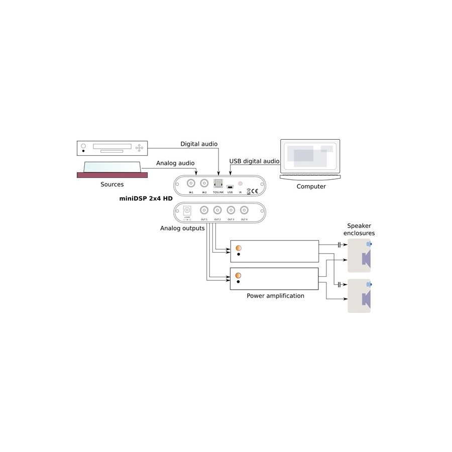 MiniDSP 2x4 HD Kit Interface / IIR crossover / DAC 24bit 96Khz