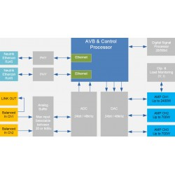 MiniDSP PWR-DSP3 Amplifier module 2X700W 1X2400W / 4 Ohms
