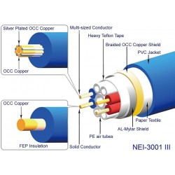 NEOTECH NEI-3001 MKIII Câble modulation symétrique OCC Ø10.5mm