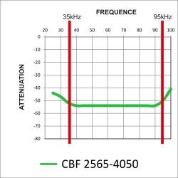 EMIKON SERIES CBF 2565 - 4050 Filtre secteur Linky