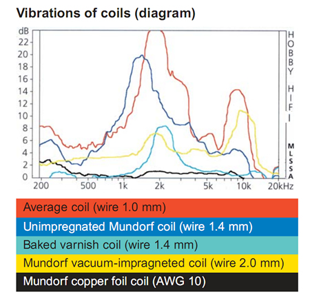 diagram_vibration_of_coils.jpg
