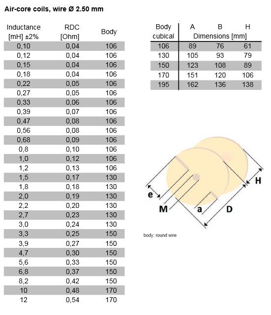https://www.audiophonics.fr/images2/3354/tableau_mundorf_L250_coils.jpg