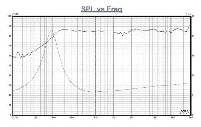 fountek fr88ex speaker driver full range neodymium 15w 8 ohm 84db 95hz - 20khz  u00d88cm
