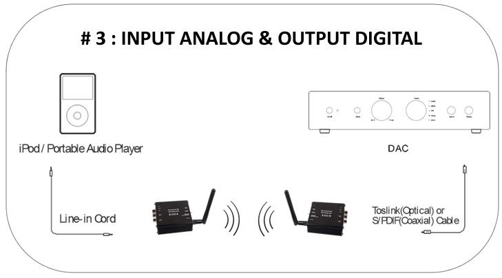https://www.audiophonics.fr/images2/7624/scenario_ana-num_3_elecaudio-wadct-1.jpg