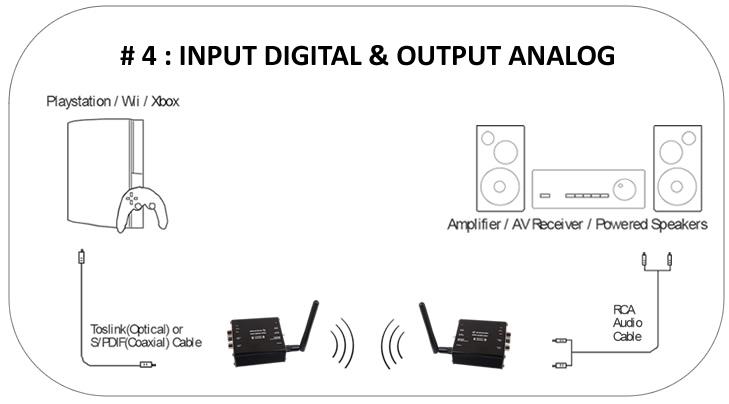 https://www.audiophonics.fr/images2/7624/scenario_num-ana_4_elecaudio-wadct-1.jpg