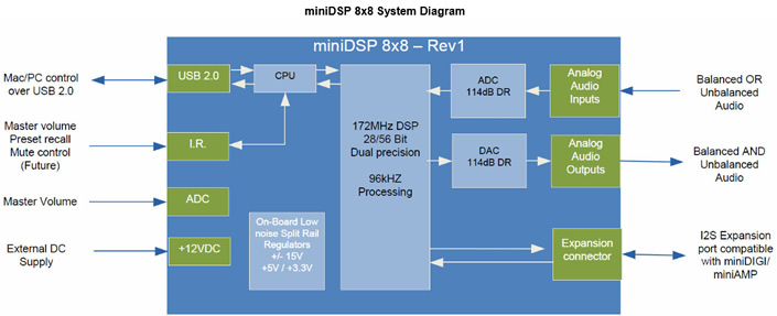 https://www.audiophonics.fr/images2/8400/8400_minidsp_kit_8x8_canaux_2.jpg