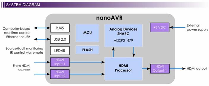 https://www.audiophonics.fr/images2/8806/8806_minidsp_nanoavr_8x8_4.jpg