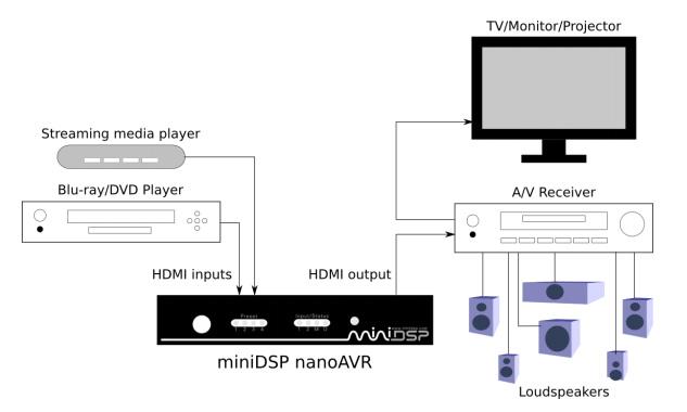 https://www.audiophonics.fr/images2/8806/8806_minidsp_nanoavr_8x8_46.jpg