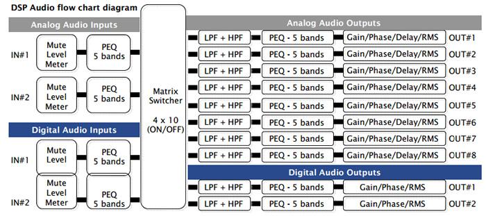 https://www.audiophonics.fr/images2/8869/miniDSP2x8_kit_2.jpg