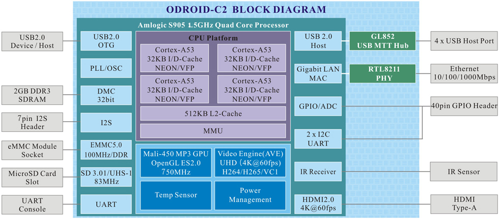 block diagram odroid-c2