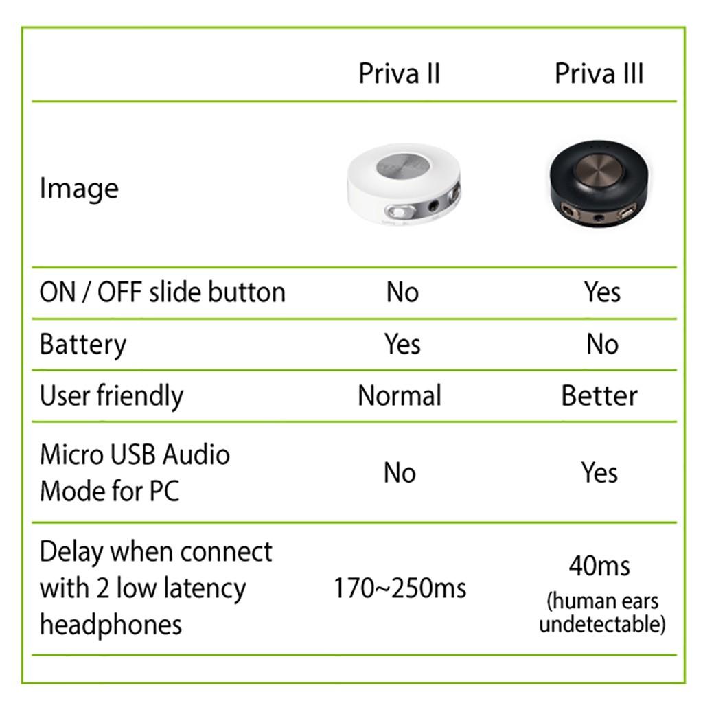 Comparatif PRIVA II VS PRIVA III