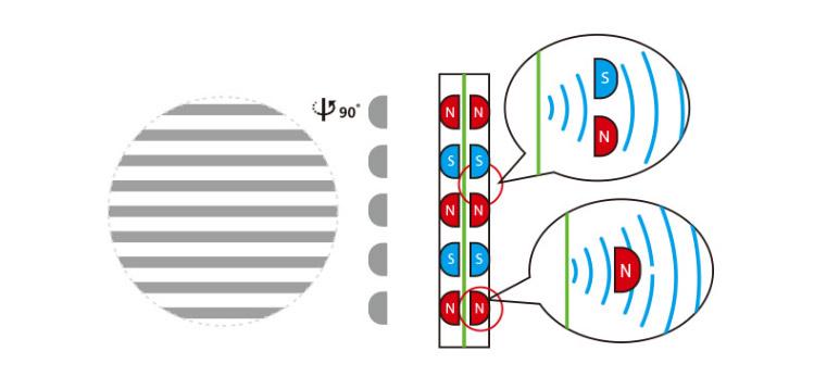 Schéma fonctionnement driver orthodynamique