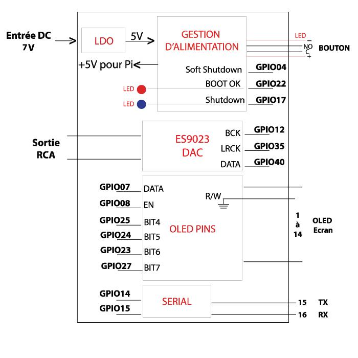 DAC V3 Schematics
