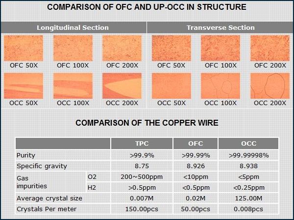 Neotech NC-P303G Connecteur IEC C13 Cuivre UP-OCC Plaqué Or 24K Ø24mm