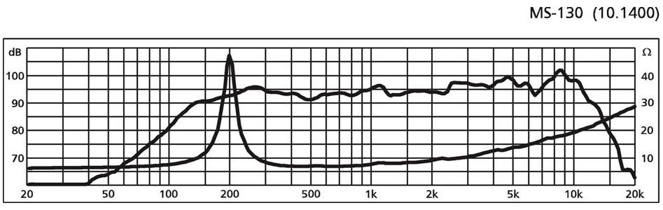 Monacor MS-130 haut-parleur médium 40W 8Ω 94dB Ø13cm