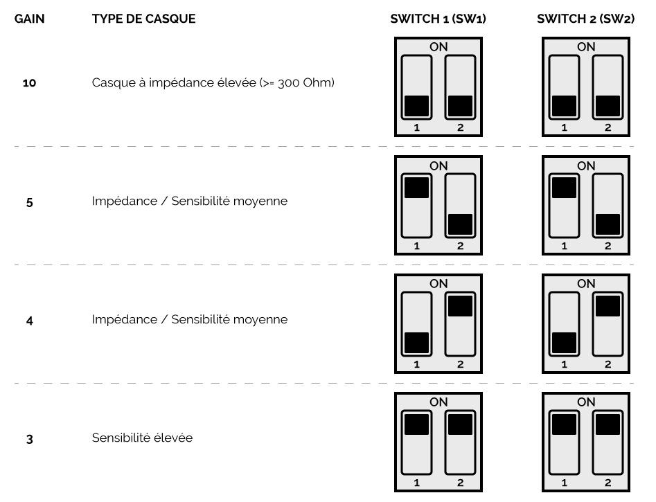 LITTLE DOT MKIII Amplificateur Casque / Préamplificateur à Tubes