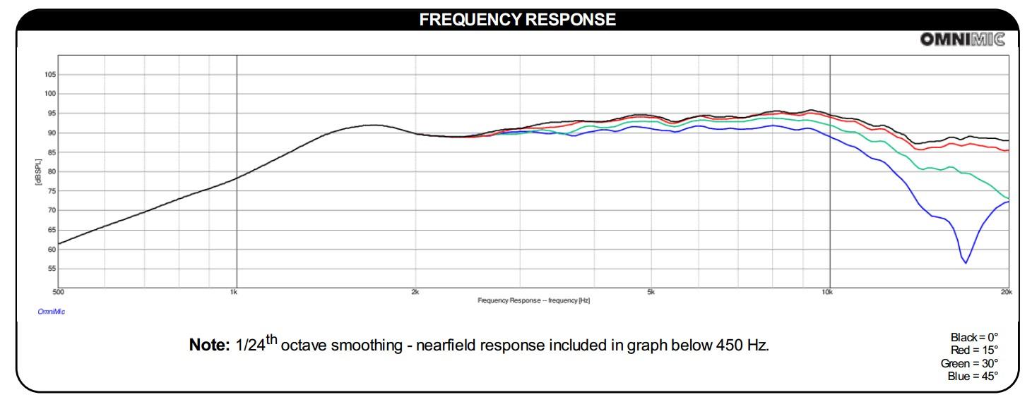 Réponse en fréquence PT2C-8 Dayton Audio