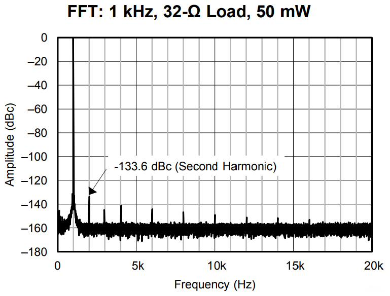 OPA1622 Dual OPA DIP8 (Unit) - Audiophonics