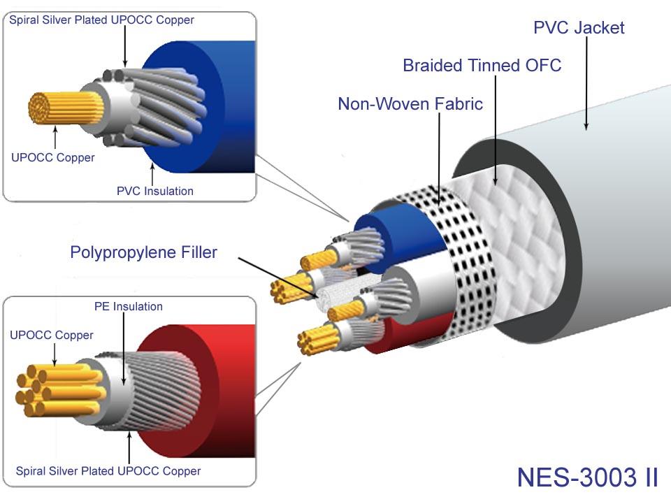 Neotech NES-3003 MKII Câble HP Cuivre Hybride Multibrins UP-OCC Plaqué Argent 8x1.3mm² Ø19mm