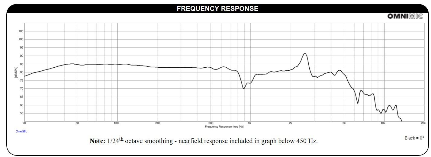 Réponse en fréquence UM10-22 Ultimax
