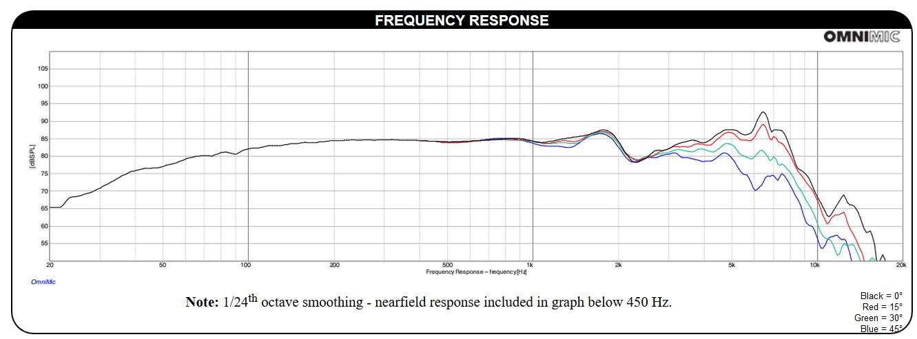 Réponse en fréquence Dayton Audio DS115-8