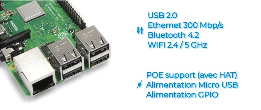 Connection réseau Wifi Bluetooth Ethernet USB Raspberry Pi 3B+