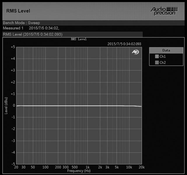 Aune X1s RMS