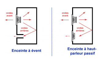 principe de fonctionnement radiateur passif audio