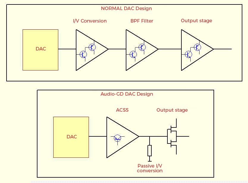 Audio-GD D77 Schema de fonctionnement