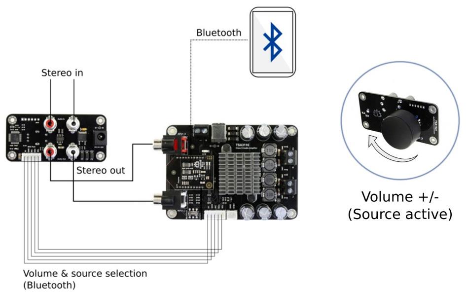 Audio source selector TinySine B plus RCA