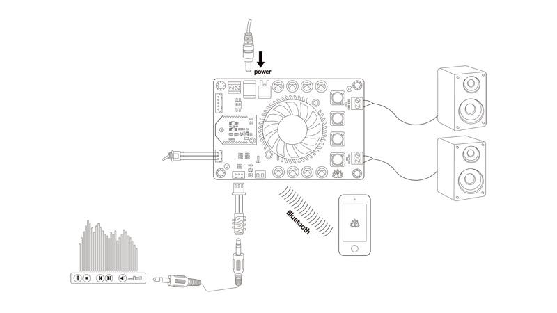 Tinysine Tsa7499b Amplifier Module Class D 2x100w Tda7498 Bluetooth
