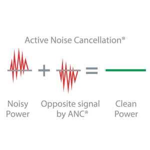 filtrage actif du bruit smps