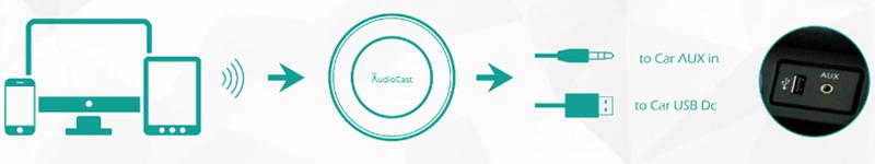 ieast audiocast ba10 car audio