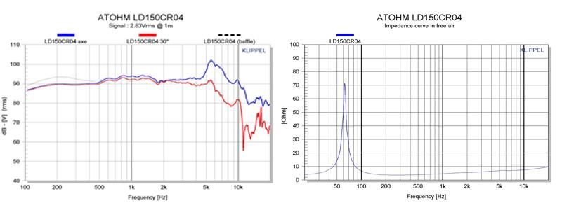 Atohm LD150CR04 Haut-Parleur Bas Médium 100W 4 Ohm 91dB Ø 15cm