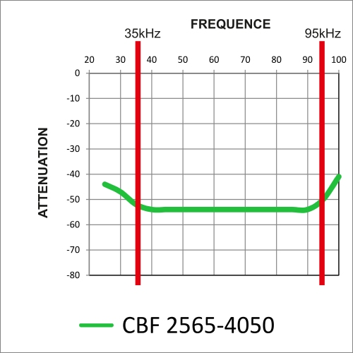 graphic curve attenuation levels: gentle slope of -42 to -52dB approximately 35kHz / -52dB attenuation constant between 40 and 90kHz and steep -52 to -40 dB at 95kHz