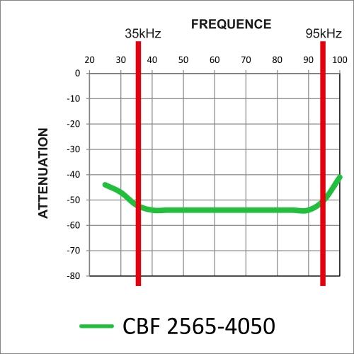 Courbe graphique des niveaux d'atténuation : pente douce de -42 à -52dB approximativement à 35kHz / atténuation constante de -52dB entre 40 et 90kHz et pente raide de -52 à -40 dB à 95kHz