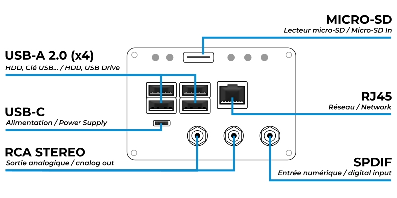 4x USB-A Female, 1x Micro USB (Power); 1x stereo RCA, 1x Micro SD In, 1x RJ45 Female, 1x SPDIF Female (complementary digital input)
