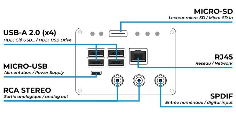 4x USB-A Femelle, 1x Micro USB (Alimentation); 1x RCA Stéréo, 1x Micro SD In, 1x RJ45 Femelle, 1x SPDIF Femelle (entrée numérique complémentaire)