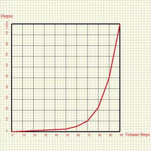 Courbe de volume exponentielle