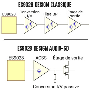 ES9028 design audio-gd