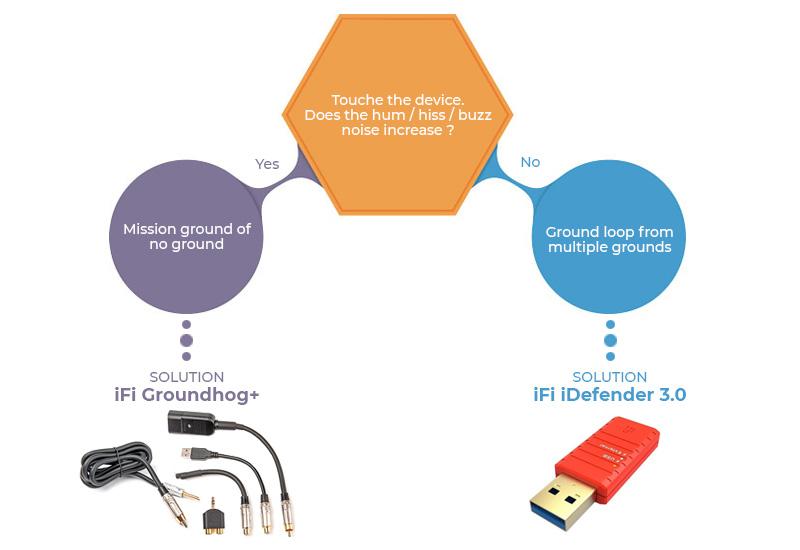iFi Audio GroundHog+ Suppresseur de bruit de masse
