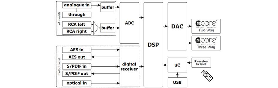 Hypex FusionAMP FA123 Amplificateur NCore Plaque 2x125W + 100W DSP ADAU1450 DCC AK4454 192kHz