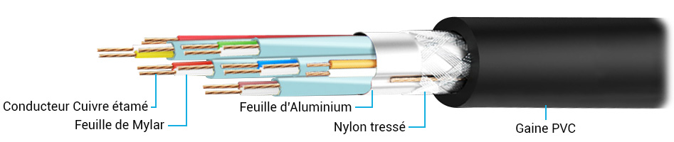 Câble Micro USB vers USB-C Plaqué Or 20cm