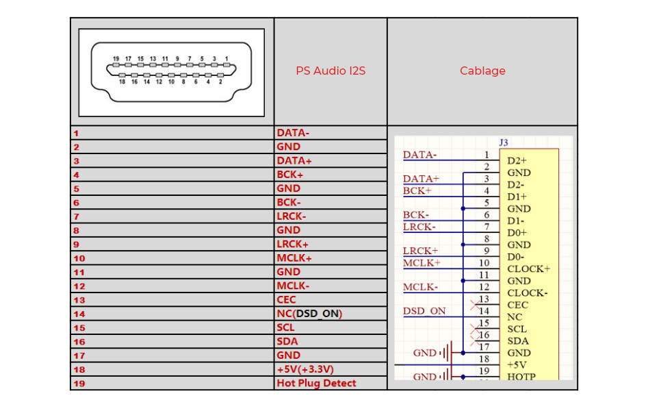 Interface Digitale I2S / USB vers AES/EBU / Coaxial / Optique / HDMI 32bit 384kHz DSD128