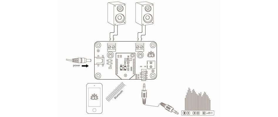 TinySine TSA3110A Module Amplificateur TPA3110D2 Bluetooth 2x8W