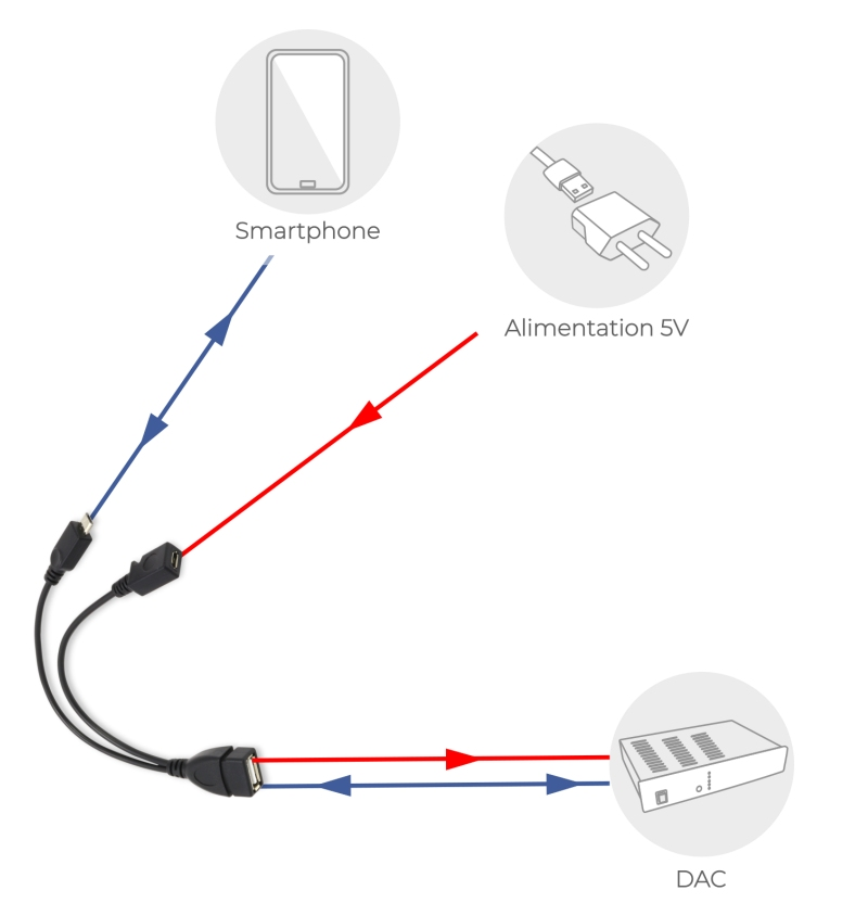 OTG pas assez puissant cable