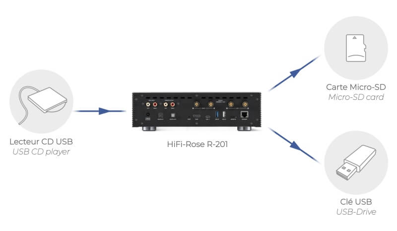 Rose R-201 cd ripper streamer