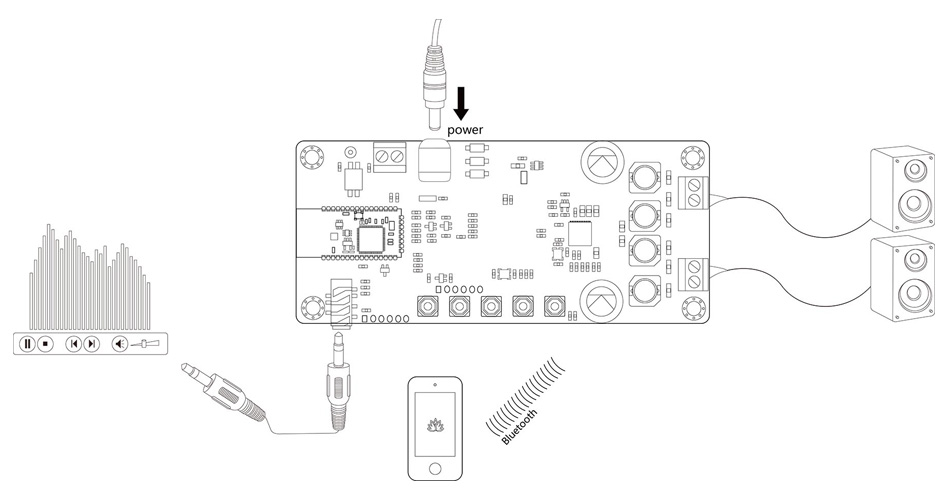 TinySine TSA1740 Module Amplificateur Bluetooth 5.0 YDA174 2x20W 4 Ohm
